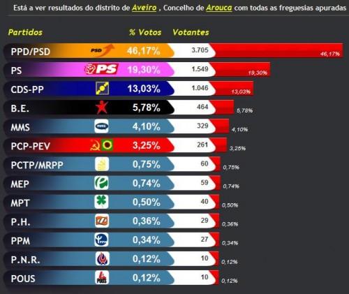 result_arouca