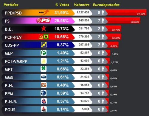 result_nacionais